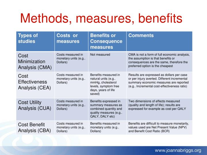 Methods, measures, benefits