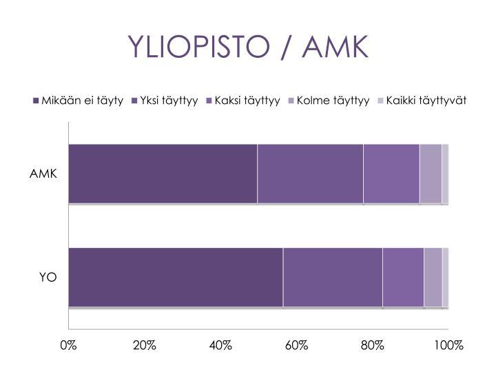 YLIOPISTO / AMK