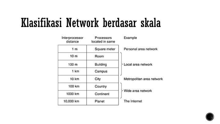 Klasifikasi Network berdasar skala