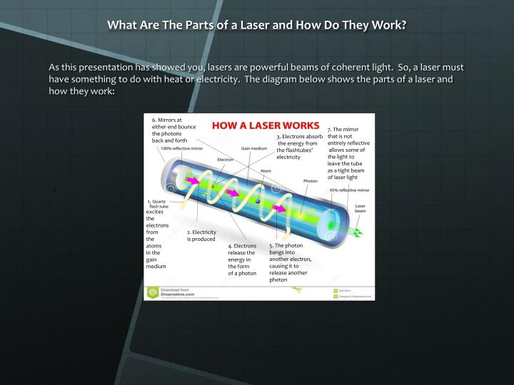 What Are The Parts of a Laser and How Do They Work?
