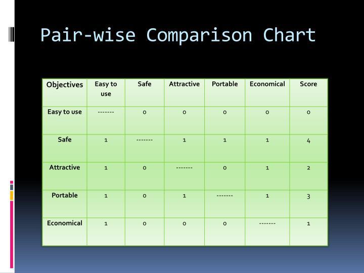 Pair-wise Comparison Chart