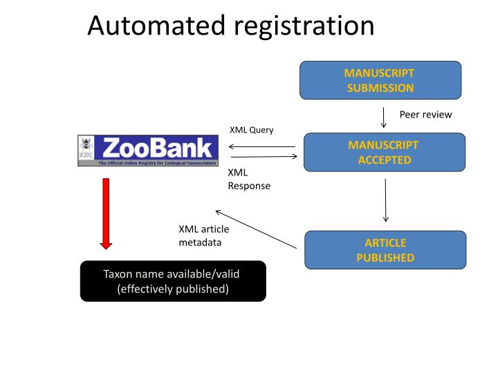 Automated registration