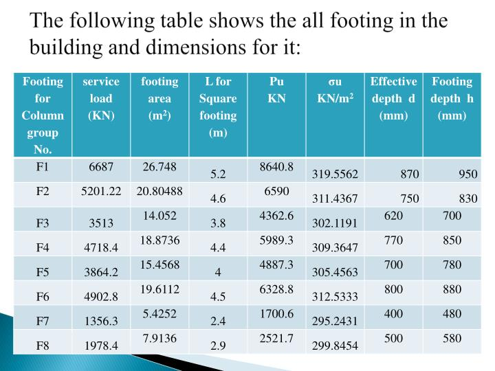 The following table shows the all footing in the building and dimensions for it: