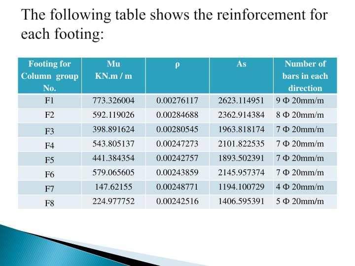 The following table shows the reinforcement for each footing: