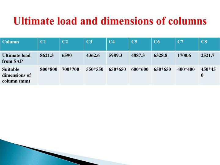 Ultimate load and dimensions of columns