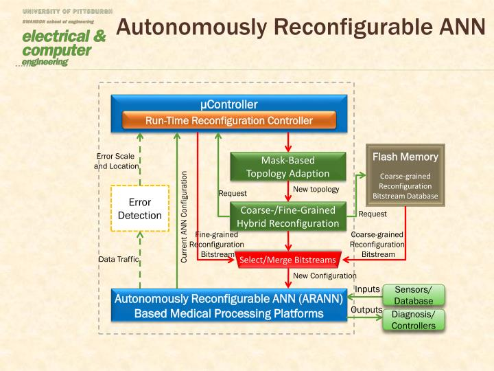 Autonomously Reconfigurable ANN