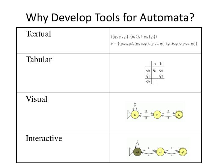 Why Develop Tools for Automata?
