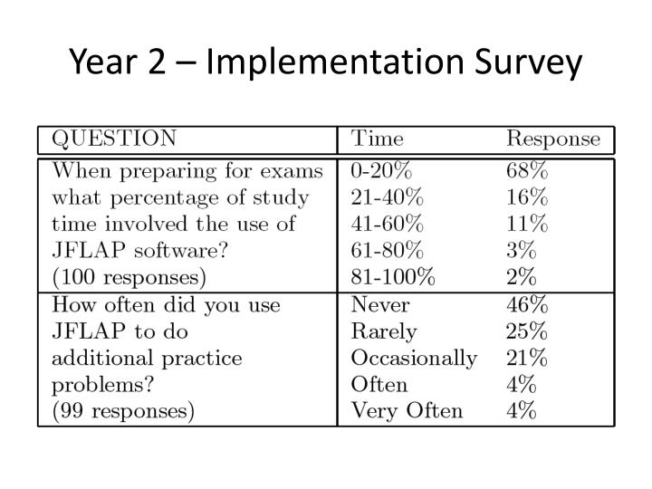 Year 2 – Implementation Survey