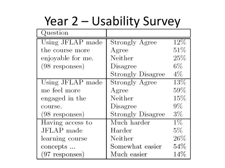 Year 2 – Usability Survey