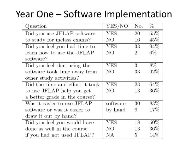 Year One – Software Implementation