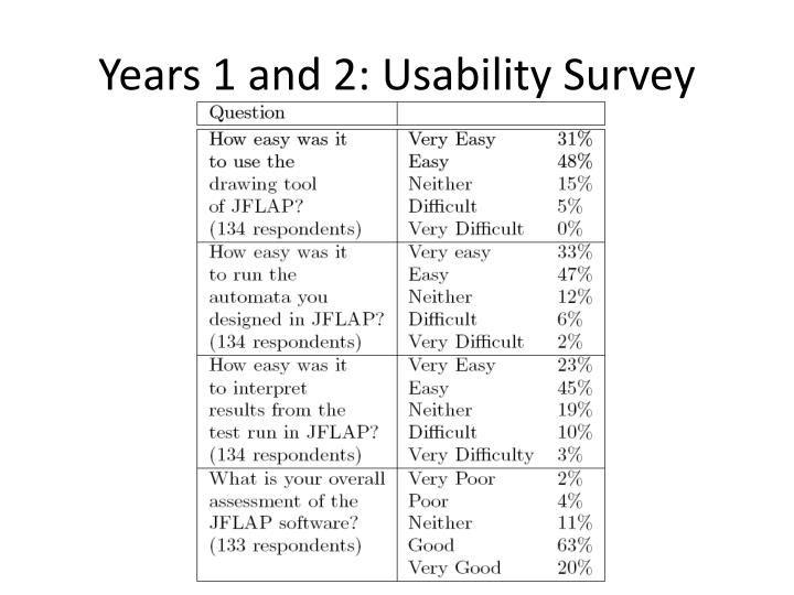 Years 1 and 2: Usability Survey