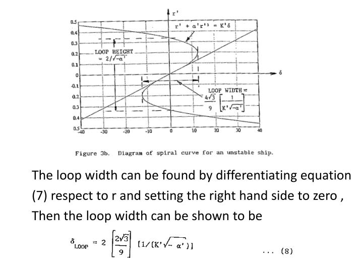 The loop width can be found by differentiating equation