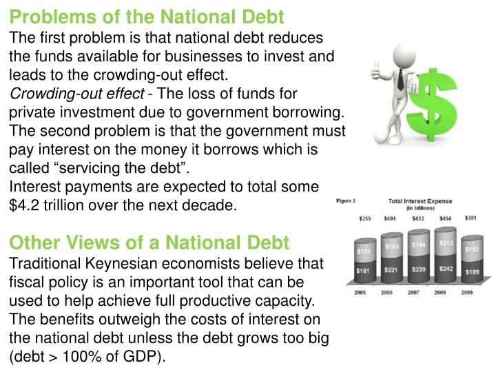 Problems of the National Debt
