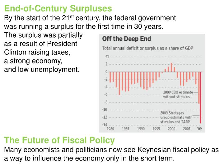 End-of-Century Surpluses