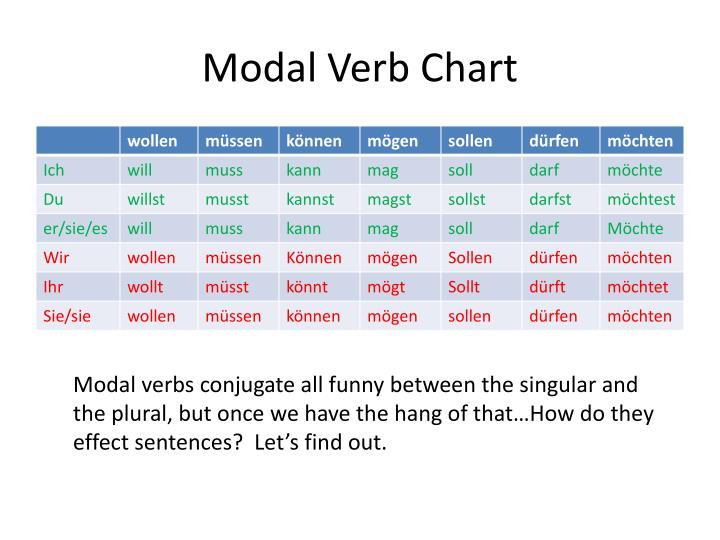 Modal Verb Chart