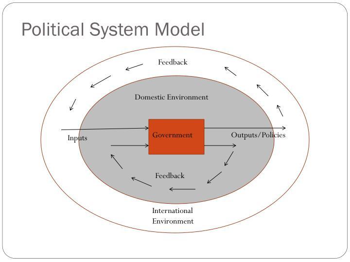 Political System Model