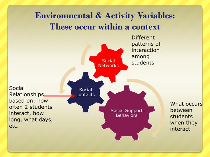 Environmental & Activity Variables: