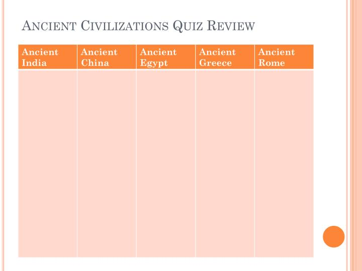Ancient Civilizations Quiz Review