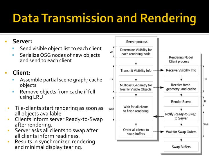 Data Transmission and Rendering