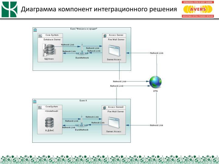 Диаграмма компонент интеграционного решения
