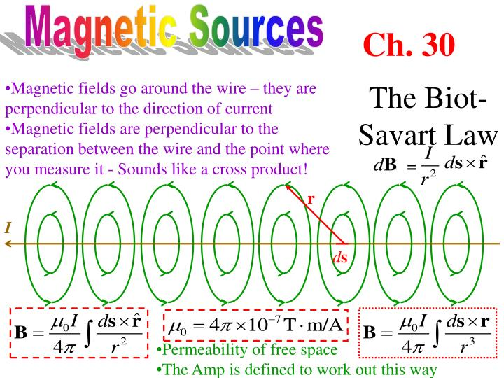 Magnetic Sources