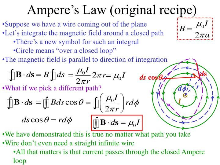 Ampere's Law (original recipe)
