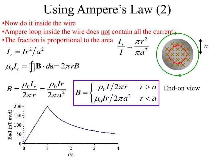 Using Ampere's Law (2)