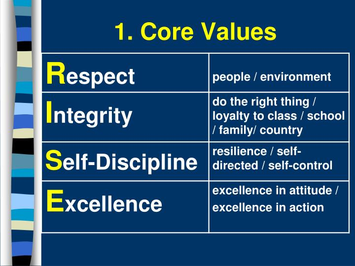 1. Core Values