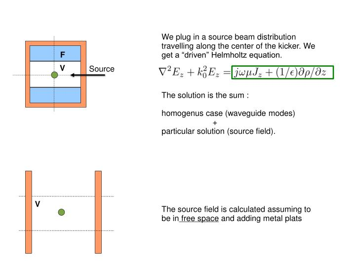 "We plug in a source beam distribution travelling along the center of the kicker. We get a ""driven"" Helmholtz equation."