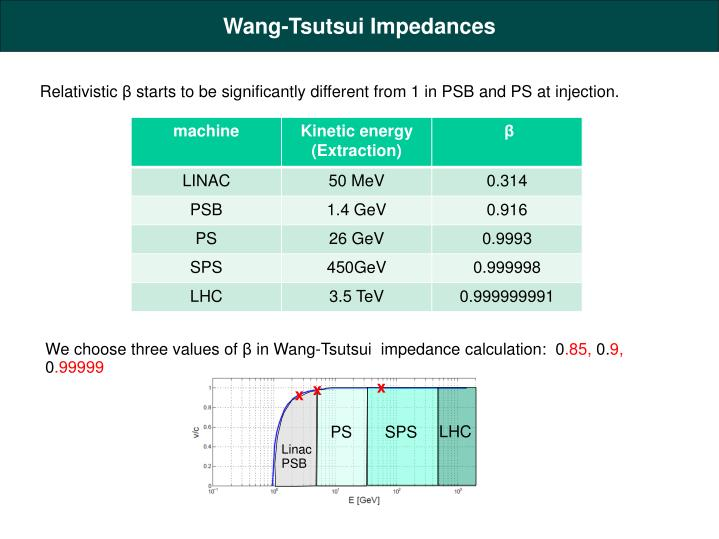 Wang-Tsutsui Impedances