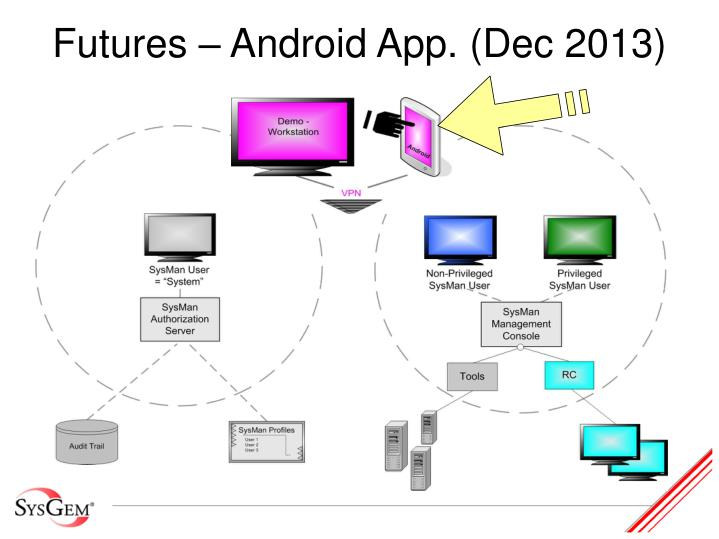 Futures – Android App. (Dec 2013)