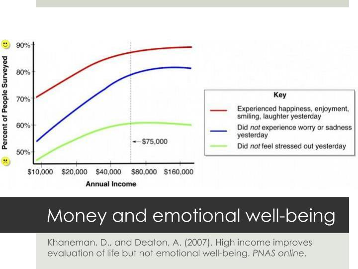 Money and emotional well-being