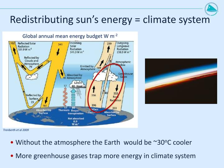 Redistributing sun's energy = climate system