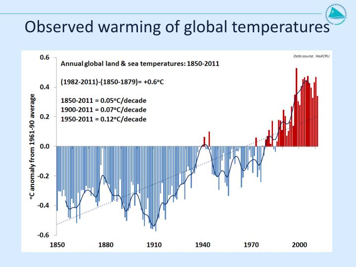 Observed warming of global temperatures