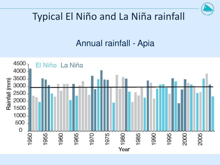 Typical El Niño and La Niña rainfall