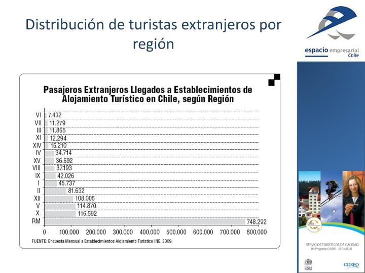 Distribución de turistas extranjeros por región