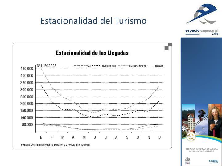 Estacionalidad del Turismo