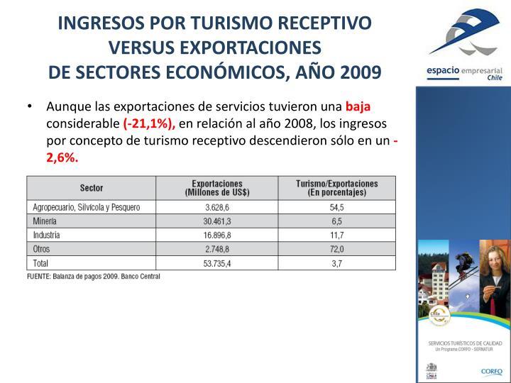 INGRESOS POR TURISMO RECEPTIVO VERSUS EXPORTACIONES