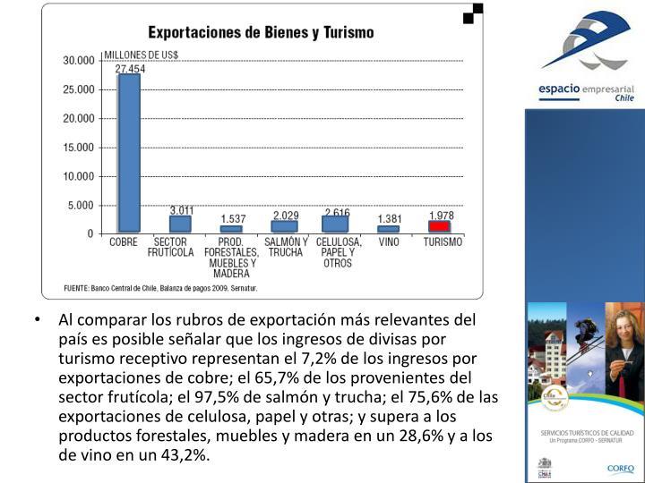 Al comparar los rubros de exportación más relevantes del país es posible señalar que los ingresos de divisas por turismo receptivo representan el 7,2% de los ingresos por exportaciones de cobre; el 65,7% de los provenientes del sector frutícola; el 97,5% de salmón y trucha; el 75,6% de las exportaciones de celulosa, papel y otras; y supera a los productos forestales, muebles y madera en un 28,6% y a los de vino en un 43,2%.