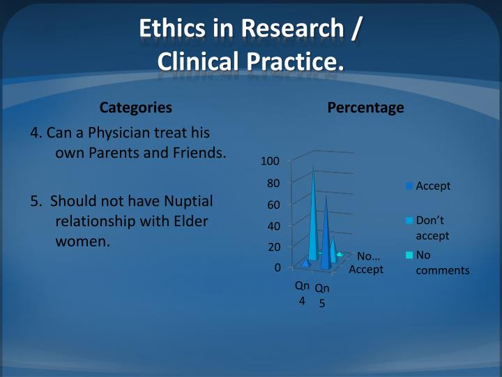 Ethics in Research /