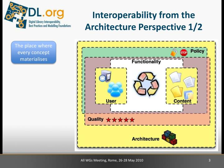 Interoperability from the architecture perspective 1 2