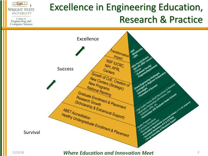Excellence in engineering education research practice