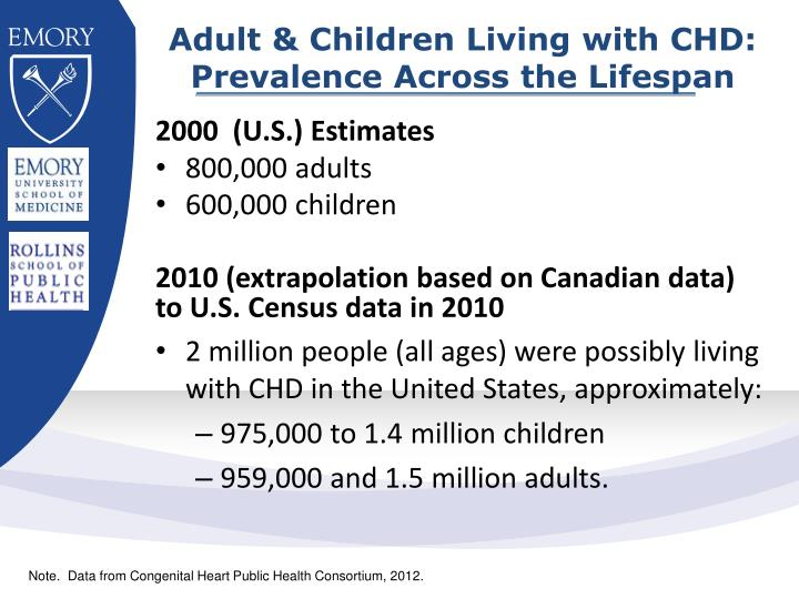 Adult & Children Living with CHD: Prevalence Across