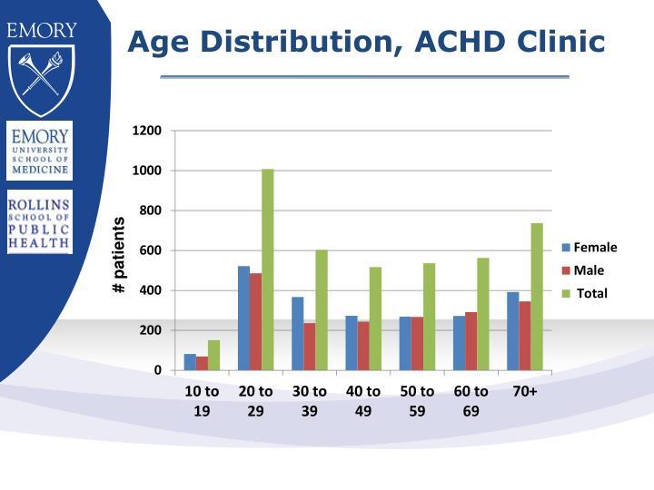 Age Distribution, ACHD Clinic
