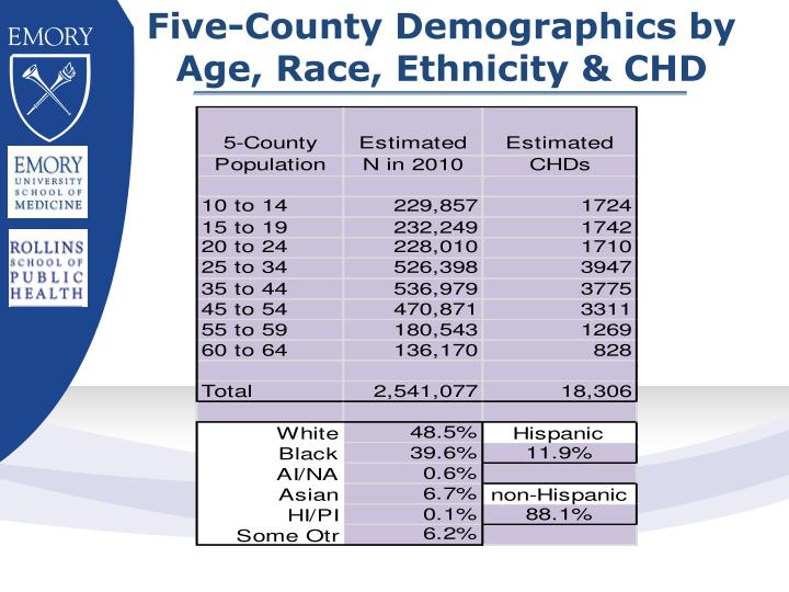 Five-County Demographics by Age, Race, Ethnicity & CHD