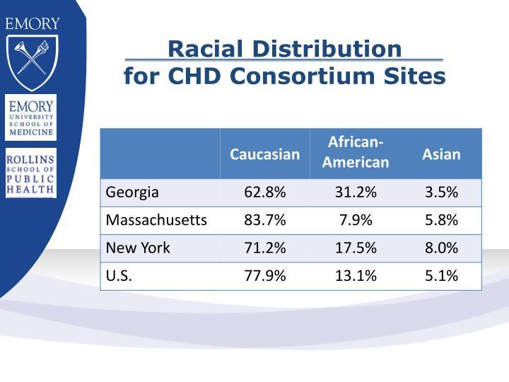 Racial Distribution