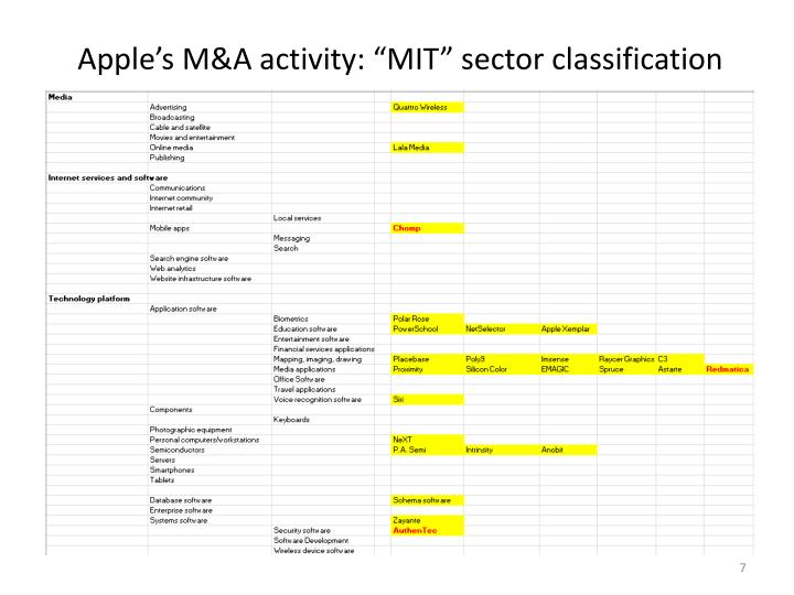 sector classification moneycontrol