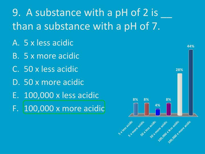 9.  A substance with a pH of 2 is __ than a substance with a pH of 7.