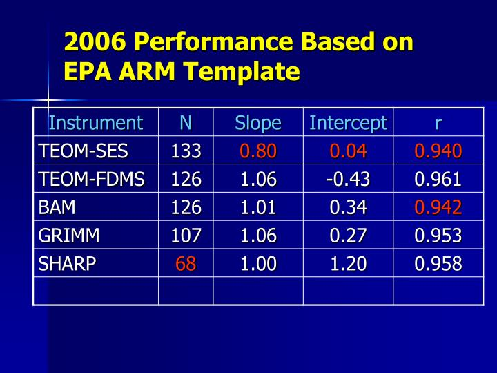 2006 Performance Based on EPA ARM Template