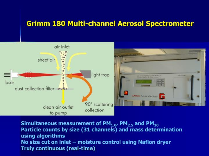 Grimm 180 Multi-channel Aerosol Spectrometer